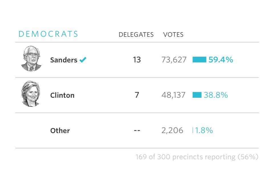 民主56%集計率