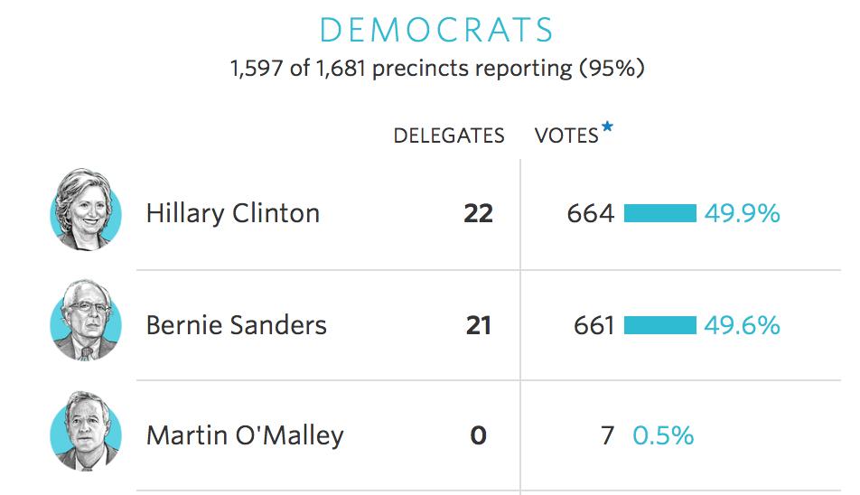 95%民主党の結果