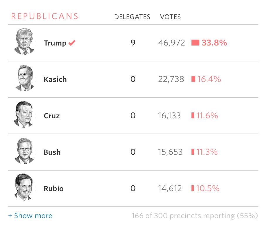 共和党55%集計率