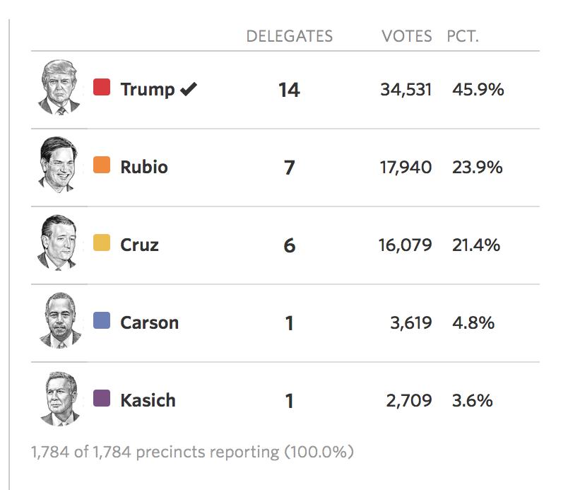 共和党ネバダ州開票100%