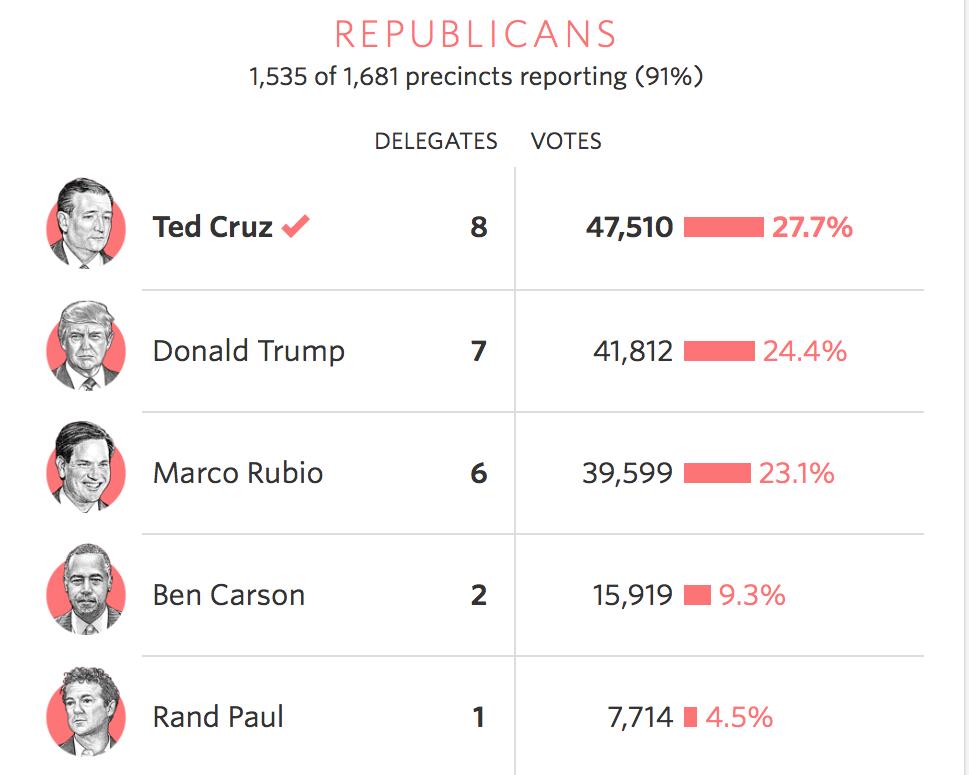 共和党結果