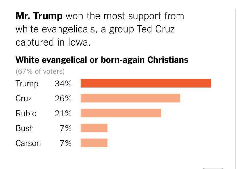 敬虔なキリスト教徒の支持