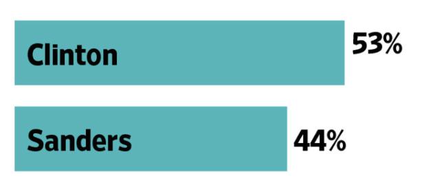 民主党支持率WSJ:NBC