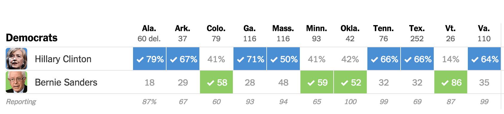 民主党結果