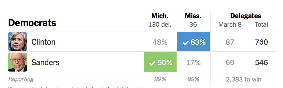 民主党の選挙結果NYT