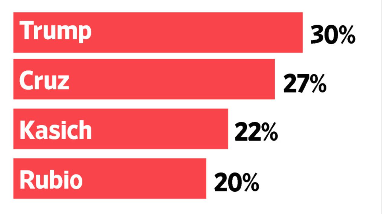 共和党支持率WSJ:NBC