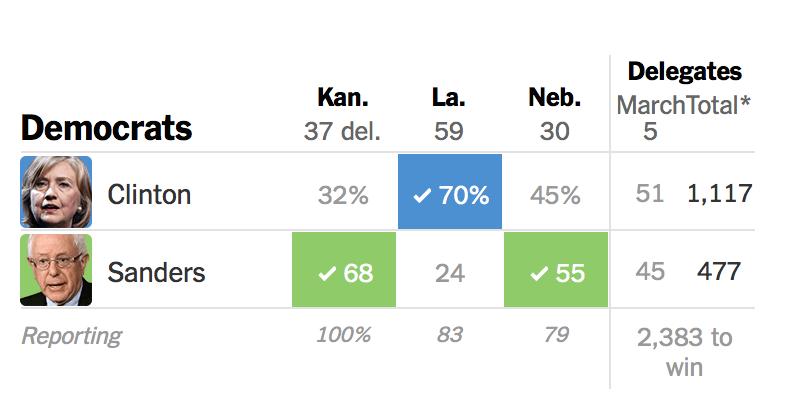 スーパーサタデイ民主党結果