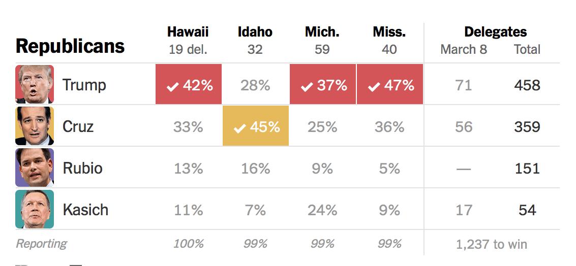 共和党の選挙結果NYT